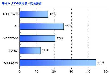 2005年度日経BP顧客満足度調査結果.jpg