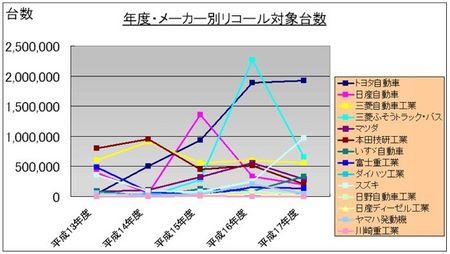 [グラフ]年度・メーカー別リコール対象台数.jpg