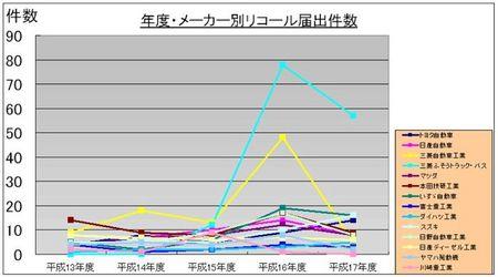 [グラフ]年度・メーカー別リコール届出件数.jpg