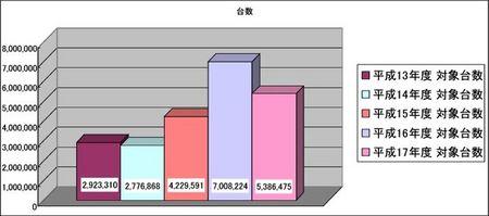 [グラフ]年度別リコール対象台数.jpg