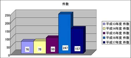 [グラフ]年度別リコール届出件数.jpg