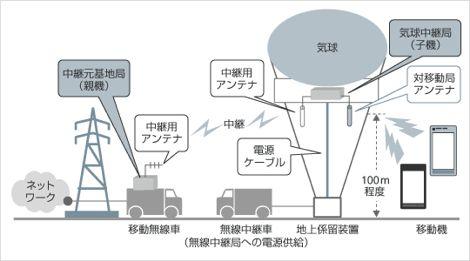 気球無線中継システム.jpg