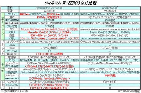 W-ZERO3[es]比較20070607.jpg